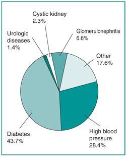 Advances in Chronic Kidney Disease - ackdjournalorg